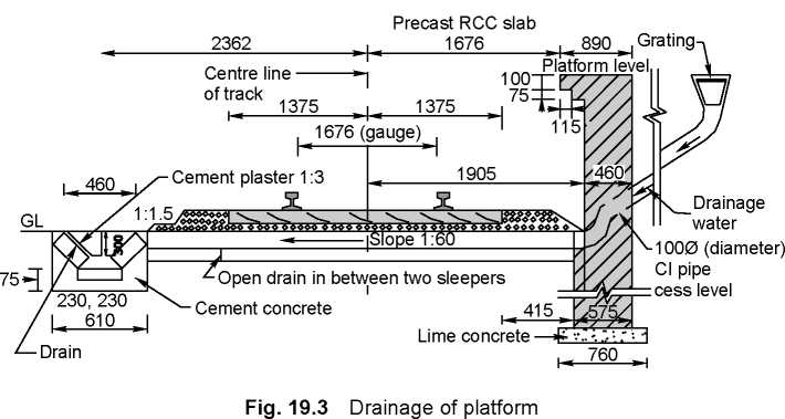 Track Drainage Systems