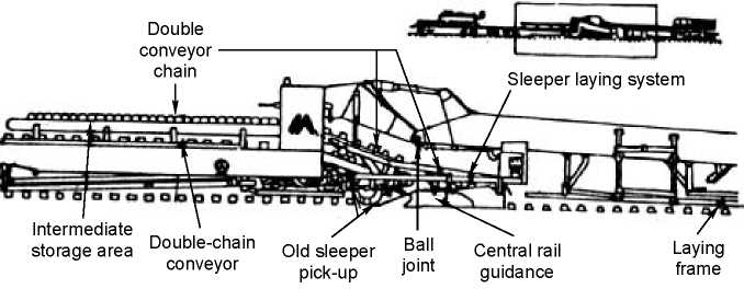Details of main vehicle of a TRT
