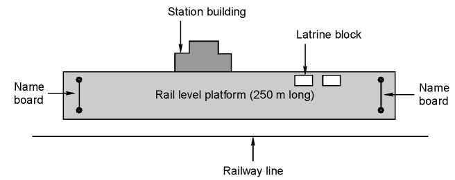 Layout of a flag station