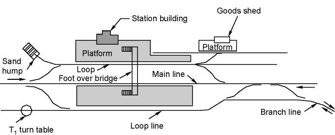 Junction station with single main line and single branch line