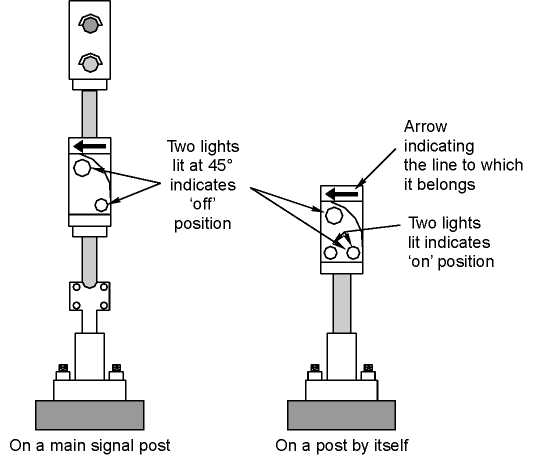 Shunt signals in coloured light signalling area