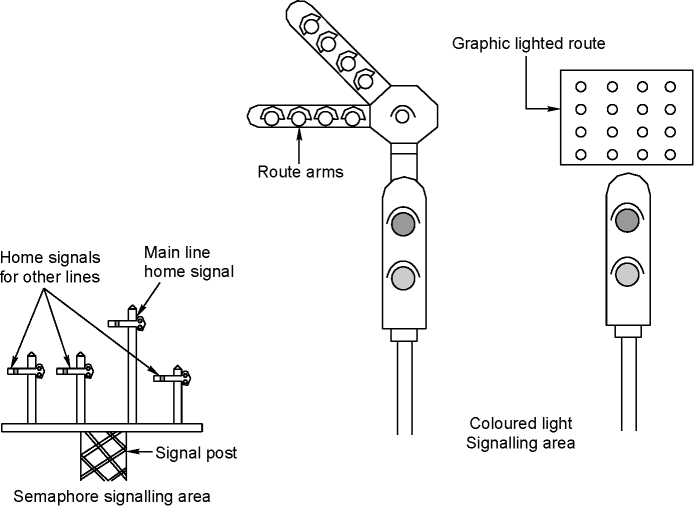 Route indicators in semaphore and colour light signalling areas