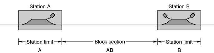 Block section AB between stations A and B