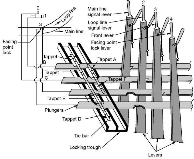 Interlocking of points and signals of a two-line railway station